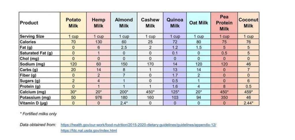 A chart comparing dairy free milk substitutes